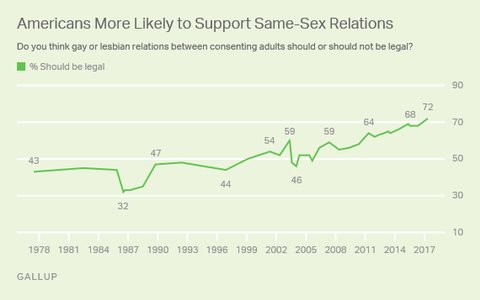 Gallup poll marriage